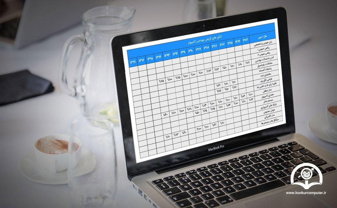 گزارش آزمون  درصد به دست آمده از آزمون های شبیه سازی شده